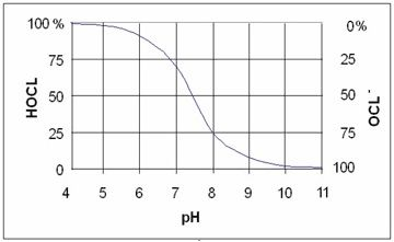 میزان pH آب استخر