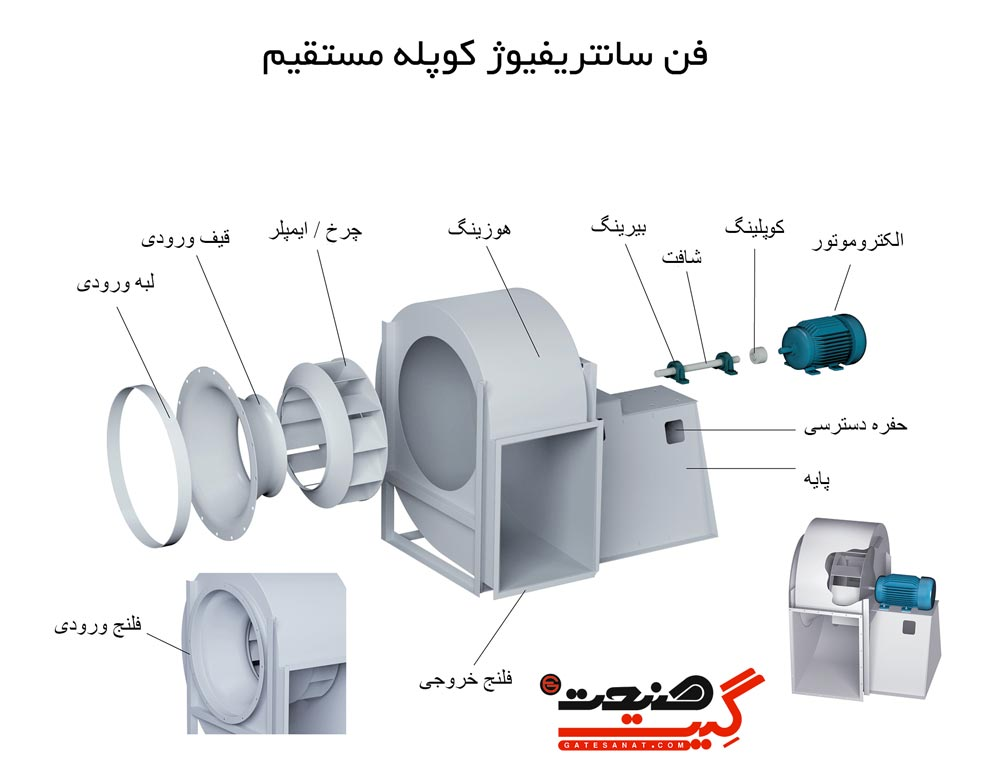 هواکش سانتریفیوژ- فن سانتریفیوژ کوپله مستقیم